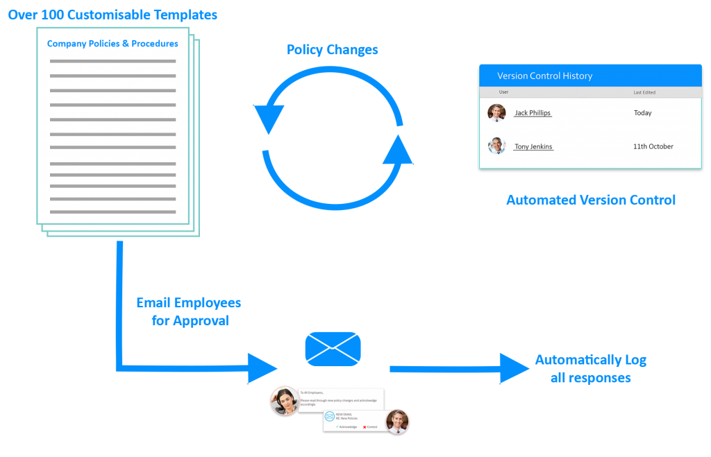 policies and procedures version document control email employee compliance log responses