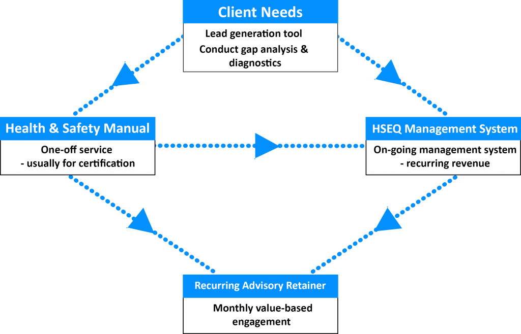 consultants workflow whs software