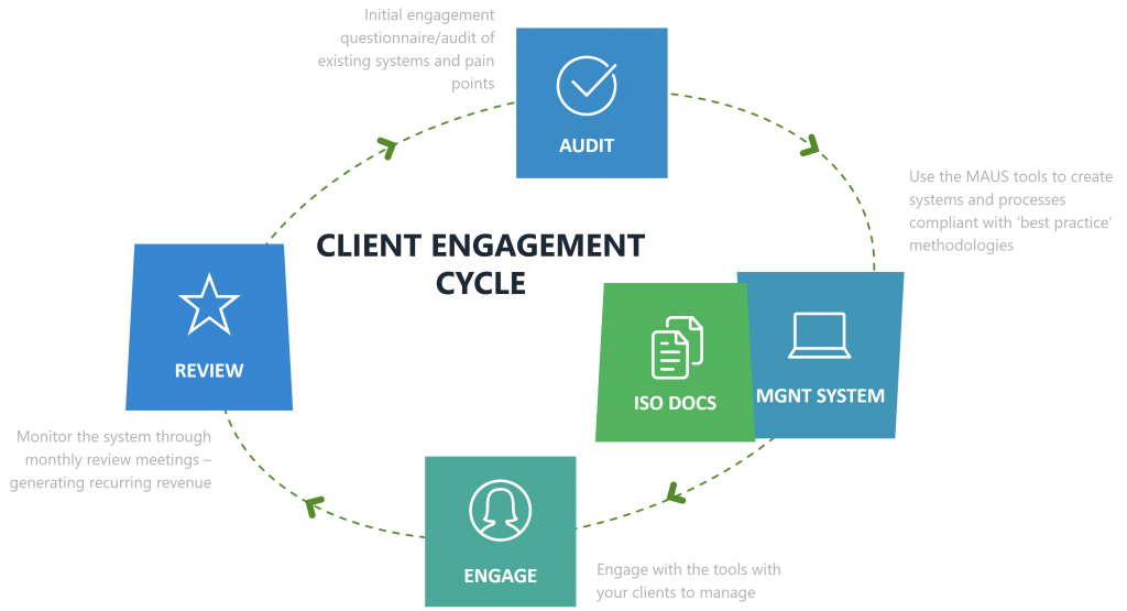 MAUS Client engagement cycle