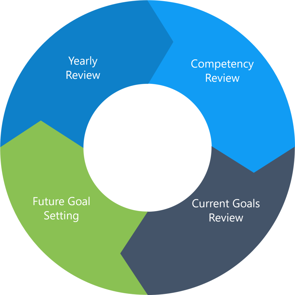 MAUS Performance review cycle